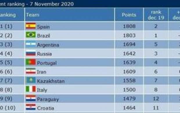 جایگاه تیم ملی فوتسال ایران در جهان و آسیا