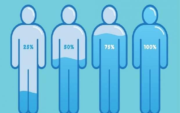 نشانههای کم آبی در بدن